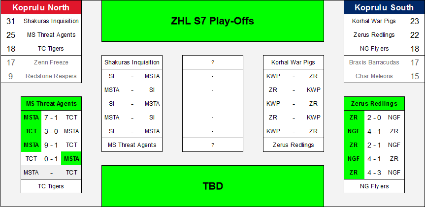 ZHL7 Playoff Graphic