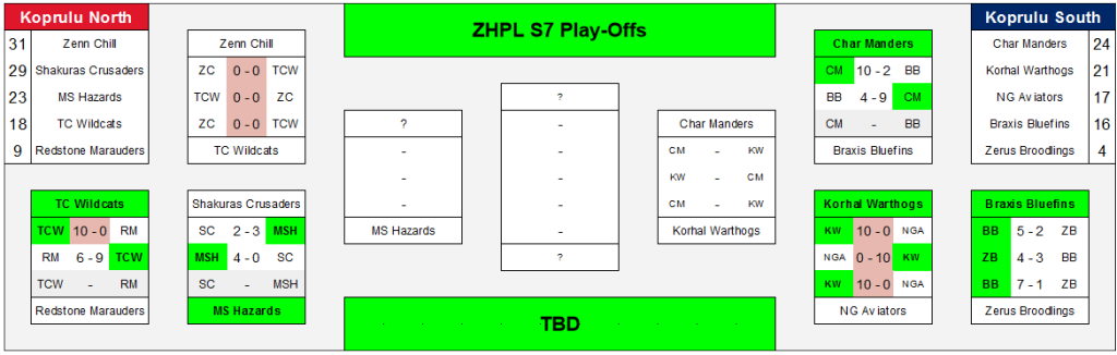 ZHPL7 Playoff Graphic
